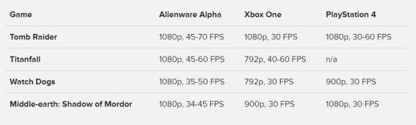 Benchmark Alienware