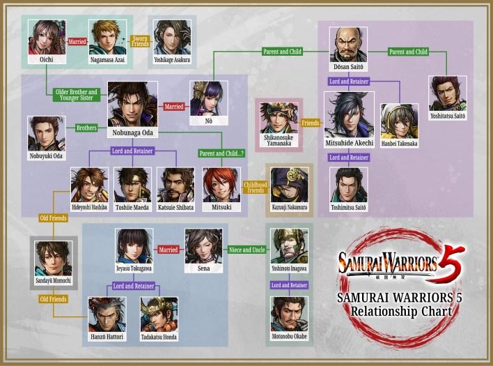 Relationship chart Samurai Warriors 5