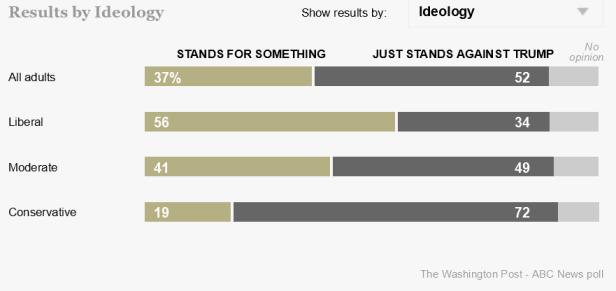 Poll DNC position