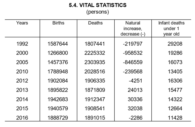 russian birth death numbers