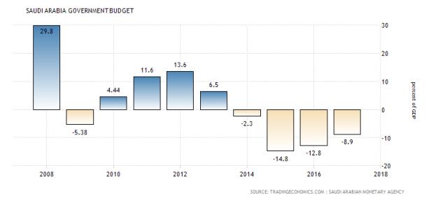 2018-saudi-arabia-government-budget
