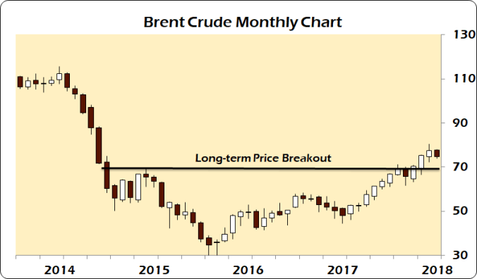brent monthly