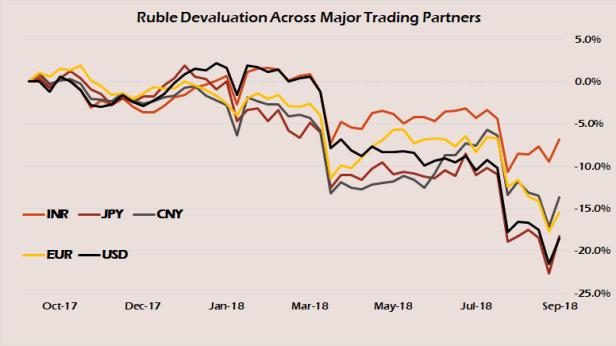 Ruble Devaluation
