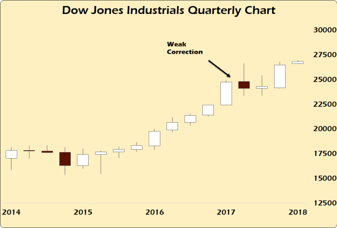 DOW quarterly.png