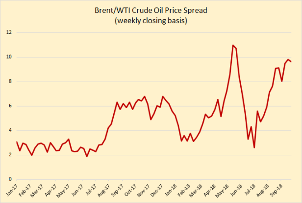 brent wti spread.png