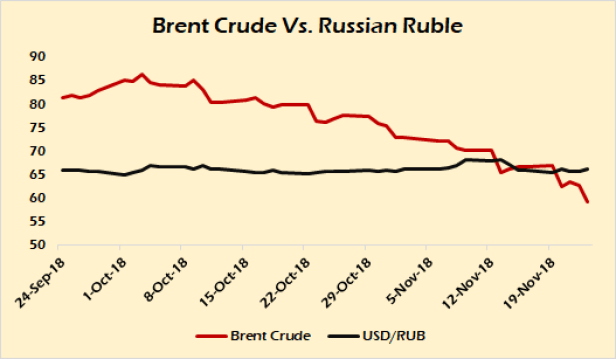 Brent v Ruble