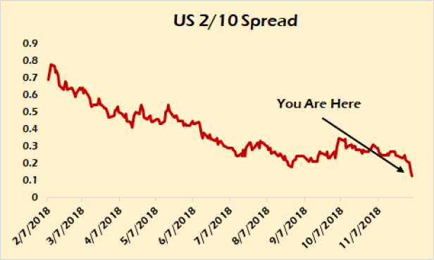 2-10 spread US Treasury.png