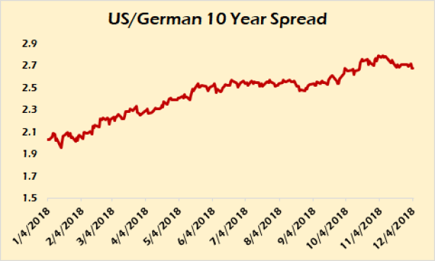 US-German 10 year spread