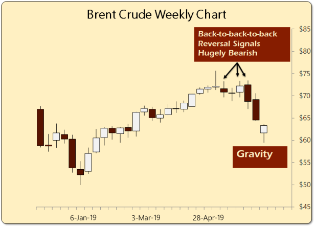 Brent-crude-bearish-pattern