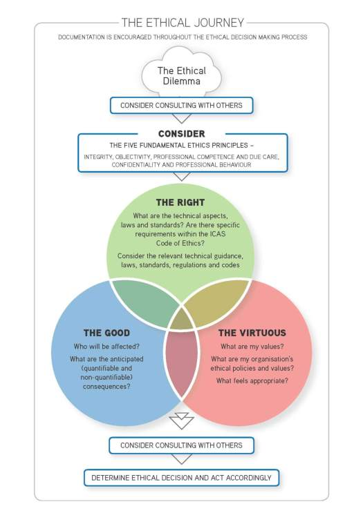 Ethical-Journey-Graphic