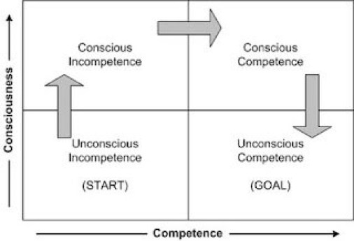 UC-1-ConsciousUnconsciousCompetence1