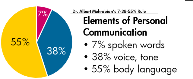 Communicate with Words, Voice and Body Language