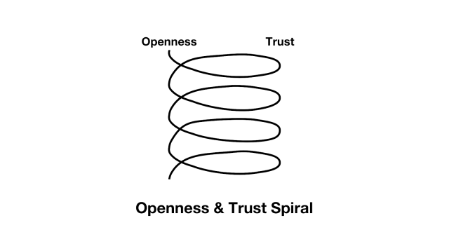 openness and trust upwards spiral