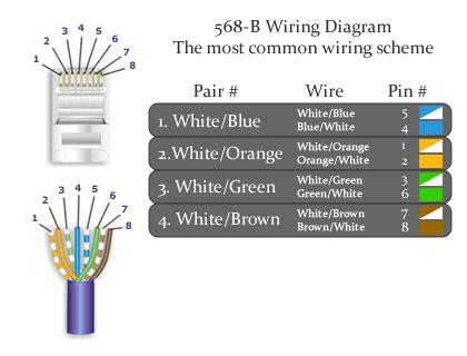 CAT6 568 B Wiring Diagram?resize\\\=420%2C320\\\&ssl\\\=1 wiring diagram 568a b ethernet wiring diagram, usoc wiring cat5 a or b wiring diagram at reclaimingppi.co