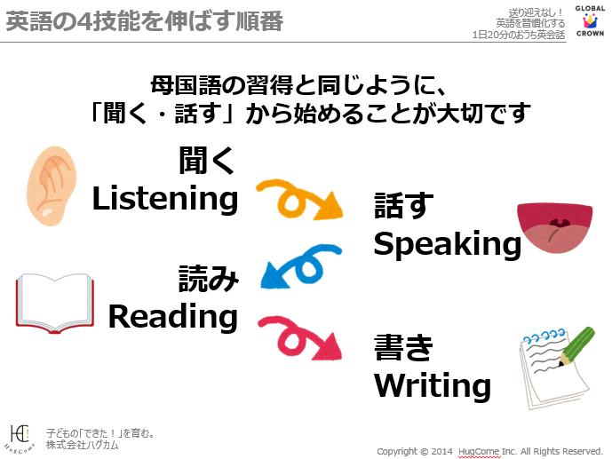 英語の4技能を伸ばす順番