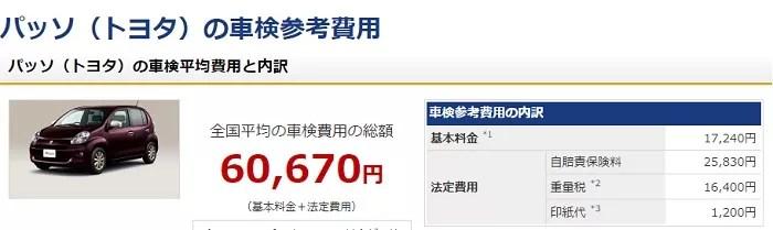 ルーミー(トヨタ)車検費用 全国平均価格