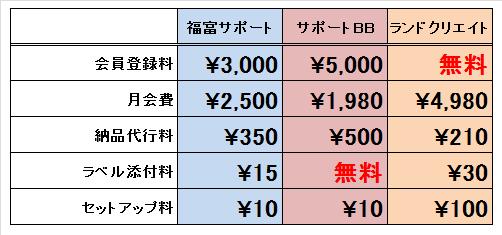 オプション料金