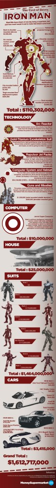 How much does it cost to be a superhero? Batman Vs Iron Man [INFOGRAPHICS] (3/3)
