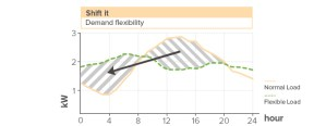Demand flexibility graph