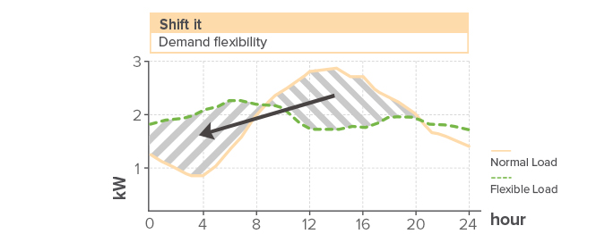 Demand flexibility graph