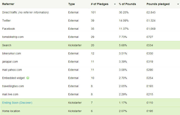 referrers-table