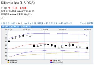 Dillard's Inc株価チャート2012-12-27