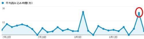 Googleアナリティクス ページ速度のサマリー