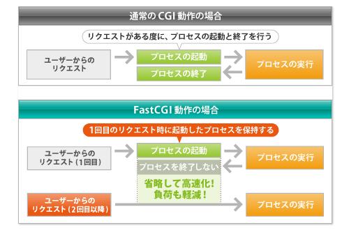 FastCGIの解説