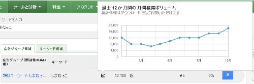 しまねっこ 月間平均検索ボリューム