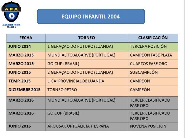 Resultados equipo de futbol infantil 2004 AFA
