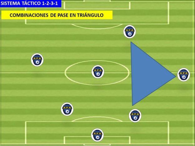 SISTEMA DE JUEGO 1-2-3-1 01 Pases en triangulo