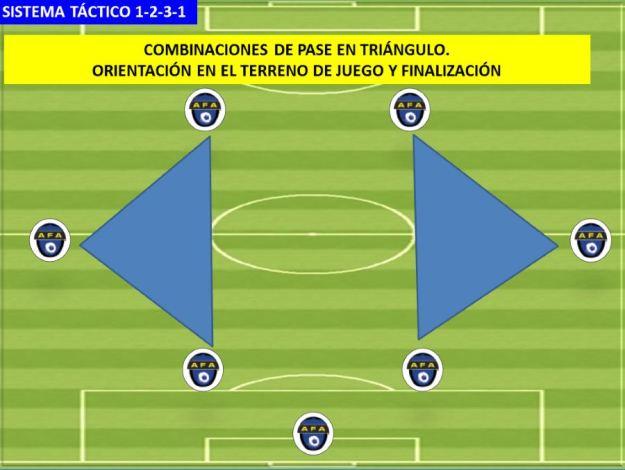 SISTEMA DE JUEGO 1-2-3-1 02 Pases en triangulo