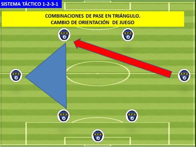 SISTEMA DE JUEGO 1-2-3-1 03 Pases en triangulo