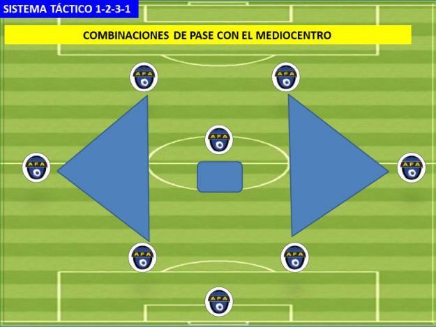 SISTEMA DE JUEGO 1-2-3-1 04 Pases en triangulo
