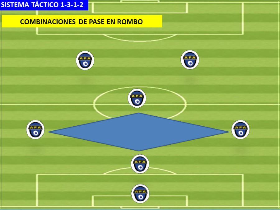 Sistema 1-3-1-2. Combinaciones de pase en rombo