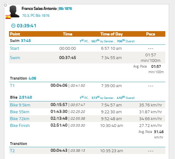Tiempos de la Ciclismo y T2 - Ironman 70.3 Cozumel