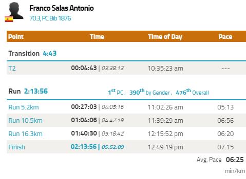 Tiempos de la carrera a pie - Ironman 70.3 Cozumel