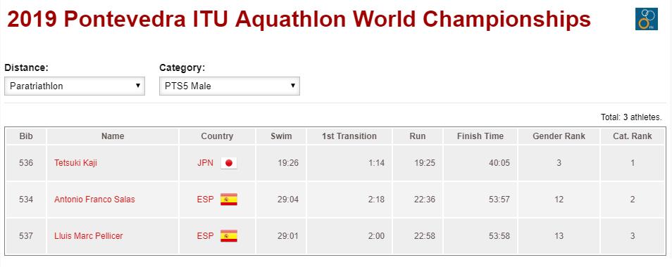 clasificacion 2019 Pontevedra ITU Aquathlon World Championships