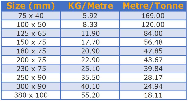 Informational chart of sizes and weights of steel products available at Tonkin Steel