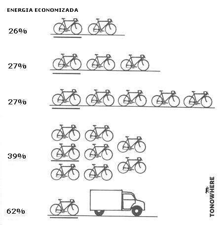 Energia economizada pedalando em pelotões
