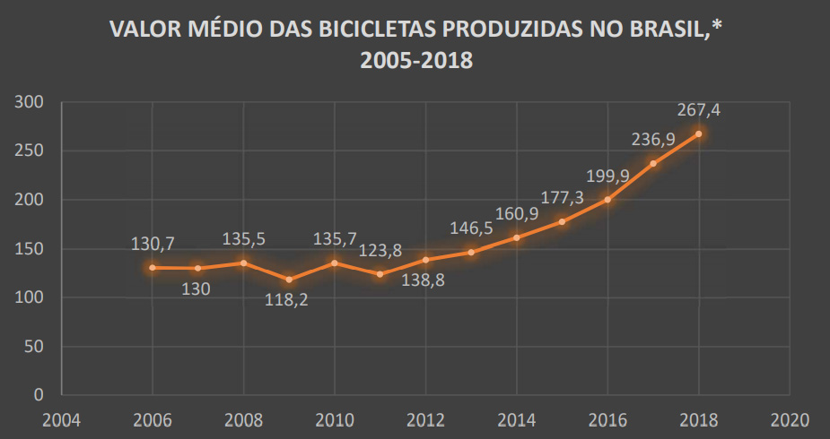 Valor Médio Das Bicicletas Produzidas No Brasil,* 2005-2018