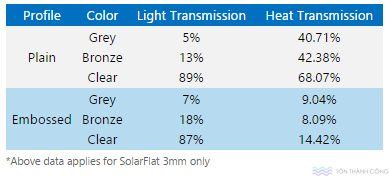 Truyền sáng truyền nhiệt SolarFlat - Tấm lợp lấy sáng polycarbonate đặc ruột