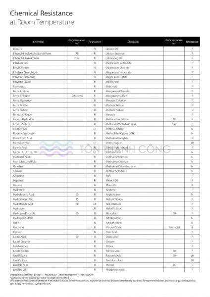Danh sách kháng các hóa chất - Tôn Kháng Ăn Mòn PVC-A - Trang 2