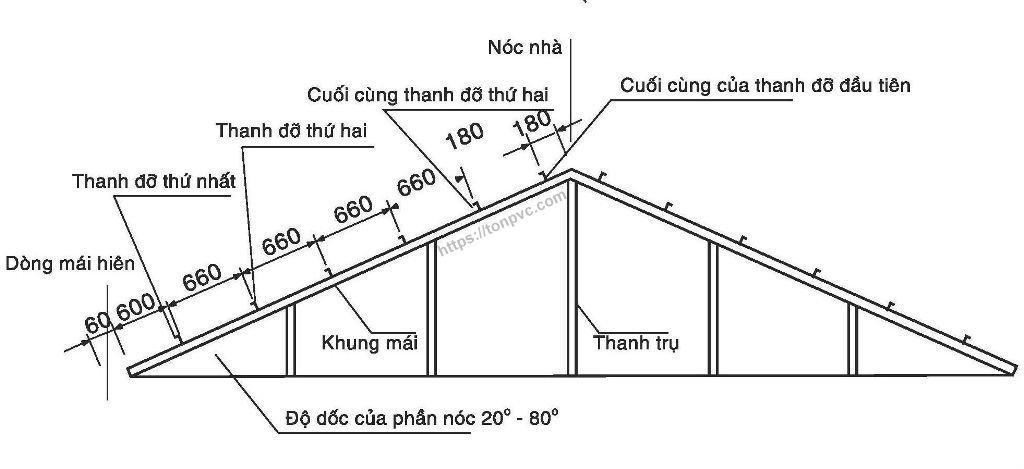 Khoảng cách các thanh đỡ trong hệ thống khung làm mái nhà cho Tôn nhựa tổng hợp pvc /asa / acu