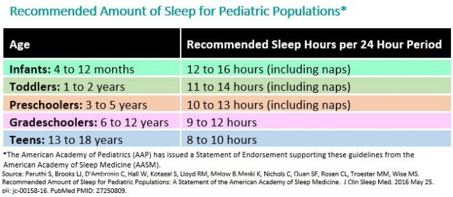 chart showing recommended hours of sleep needed for children for optimal sleep hygiene