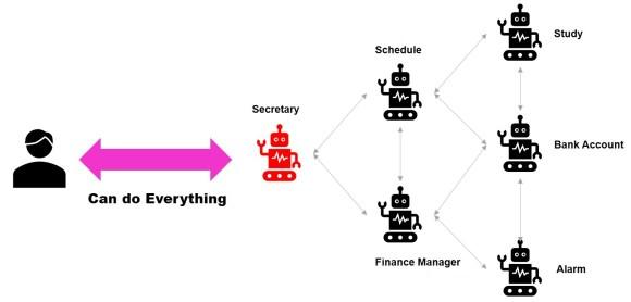 개인 비서 챗봇이 다양한 기능들을 호출해서 원하는 것들을 얻게 할 수 있다. Personally, a secretary chatbot can make all users to get something they want by interfacing other chatbots.