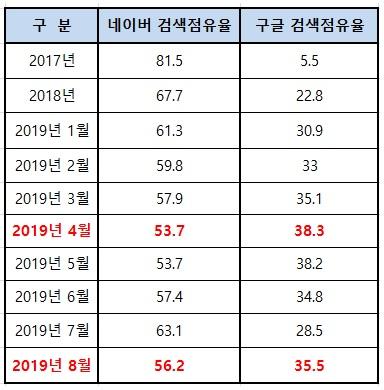 네이버 검색 점유율이 빠르게 떨어지고 있는 중이다. Market share of Naver is sharply decreasing