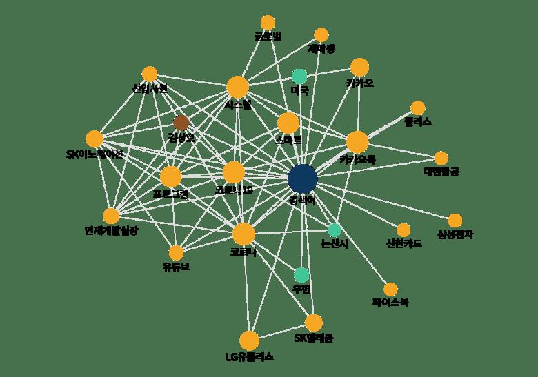 국내 챗봇 관련 뉴스기사 키워드 분석 (키워드 관계도 분석): 2020년 3월