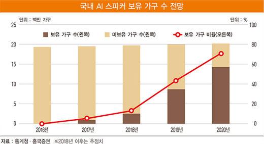 2016년부터 인공지능 스피커 보급률은 가파르게 상승하고 있다. A.I Speaker Distribution Rate has been sharply increasing from 2016