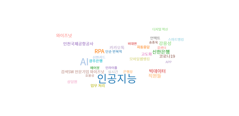 Keyword Analysis in related online news to Chatbot, South Korea (Word Cloud Analysis) - June, 2020